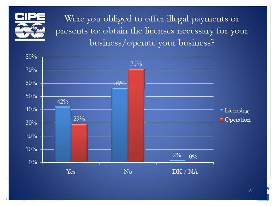 Providing Corporate Integrity 29