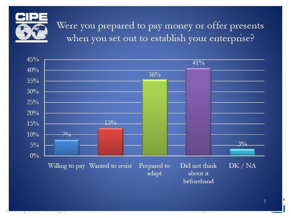 Providing Corporate Integrity 30