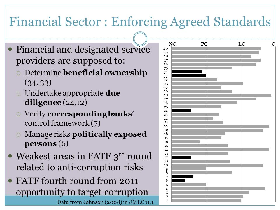 Financial Sector : Enforcing Agreed Standards Financial and designated service providers are supposed to:  Determine beneficial ownership (34, 33)  Undertake appropriate due diligence (24,12)  Verify corresponding banks' control framework (7)  Manage risks politically exposed persons (6) Weakest areas in FATF 3 rd round related to anti-corruption risks FATF fourth round from 2011 opportunity to target corruption Data from Johnson (2008) in JMLC 11,1 NCC