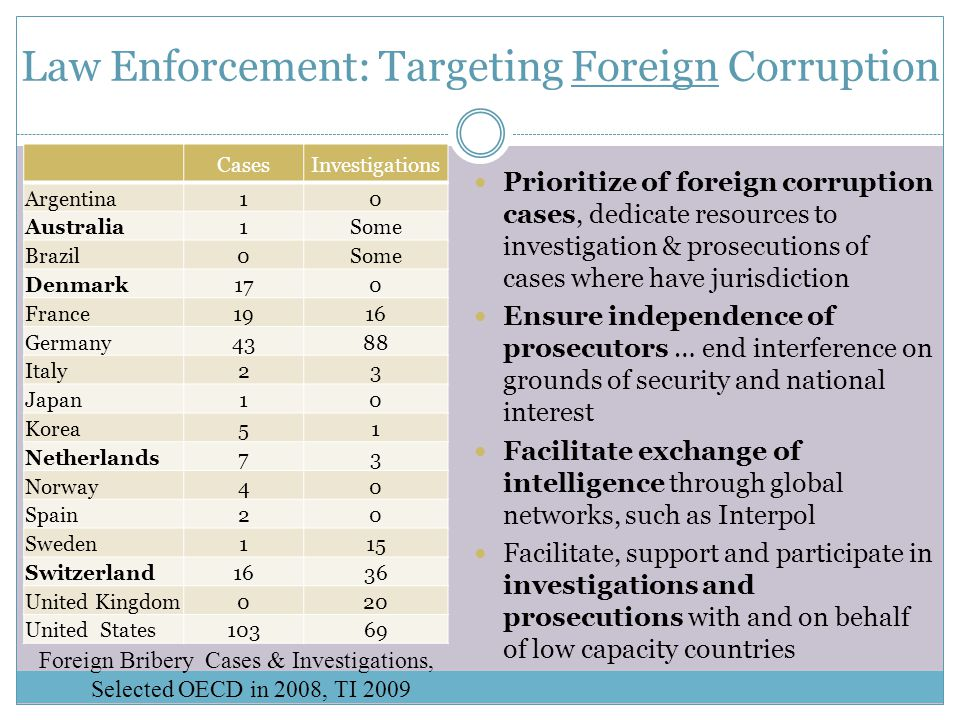 Law Enforcement: Targeting Foreign Corruption CasesInvestigations Argentina10 Australia1Some Brazil0Some Denmark170 France1916 Germany4388 Italy23 Japan10 Korea51 Netherlands73 Norway40 Spain20 Sweden115 Switzerland1636 United Kingdom020 United States10369 Foreign Bribery Cases & Investigations, Selected OECD in 2008, TI 2009 Prioritize of foreign corruption cases, dedicate resources to investigation & prosecutions of cases where have jurisdiction Ensure independence of prosecutors … end interference on grounds of security and national interest Facilitate exchange of intelligence through global networks, such as Interpol Facilitate, support and participate in investigations and prosecutions with and on behalf of low capacity countries