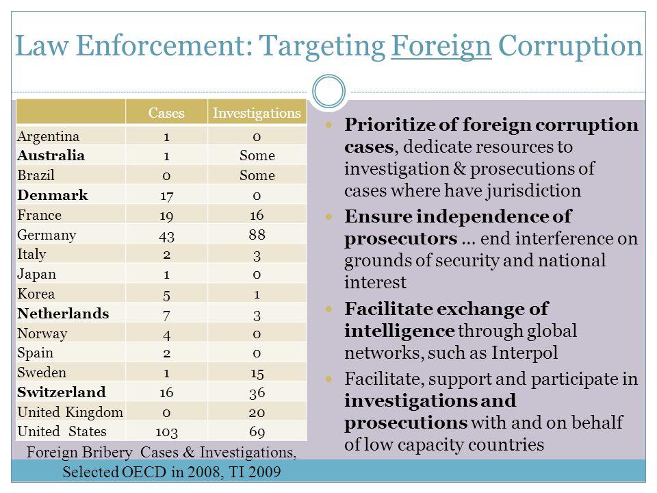 6 Development Agencies : Active Engagement  Ensuring transparency in procurement (eg.