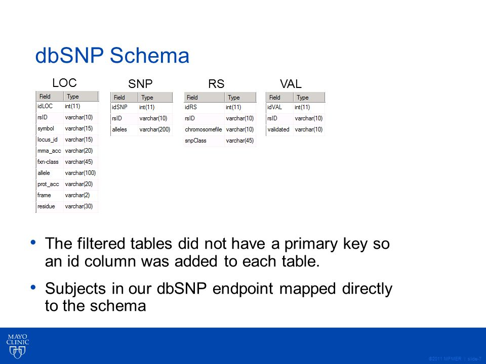 ©2011 MFMER | slide-7 dbSNP Schema The filtered tables did not have a primary key so an id column was added to each table. Subjects in our dbSNP endpo