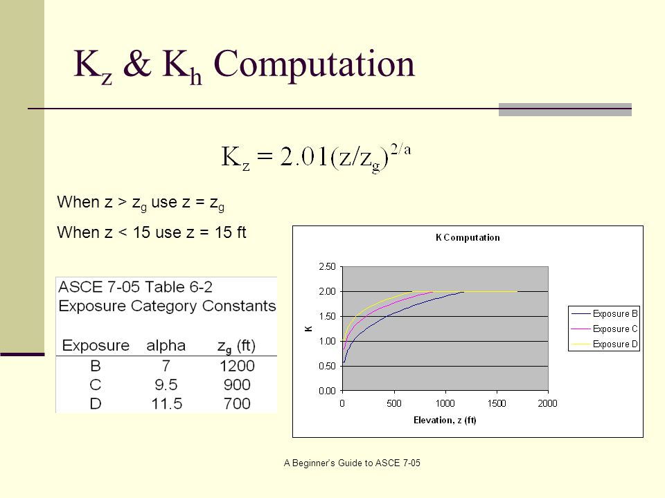 K z & K h Computation When z > z g use z = z g When z < 15 use z = 15 ft A Beginner s Guide to ASCE 7-05