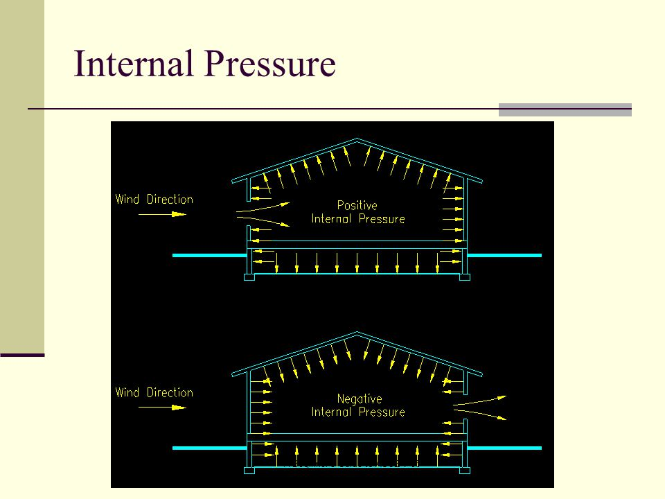 Internal Pressure A Beginner s Guide to ASCE 7-05