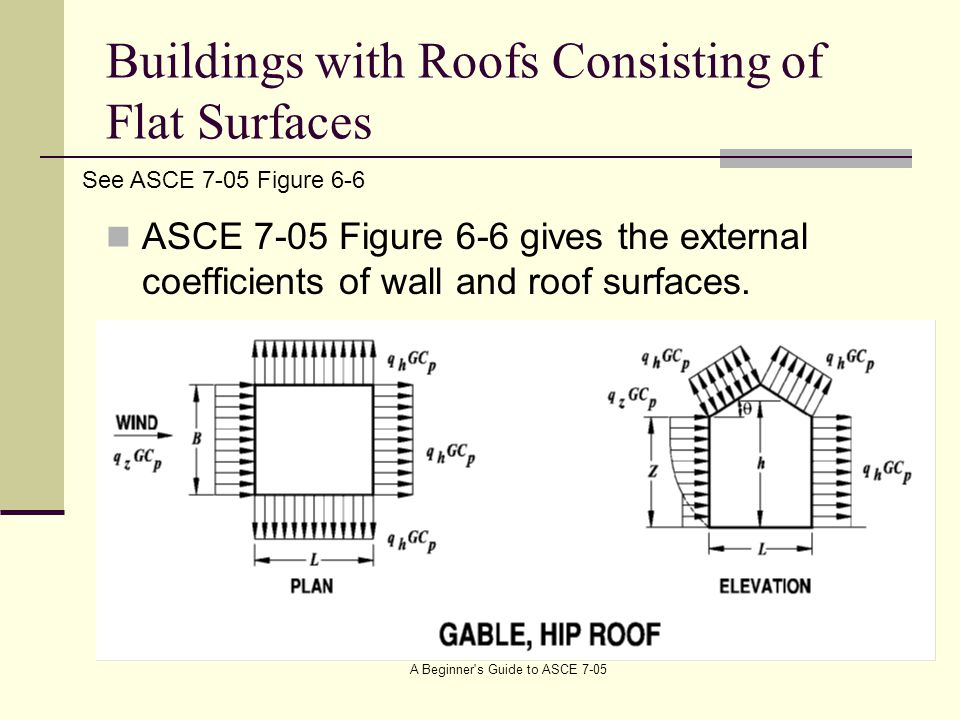 Buildings with Roofs Consisting of Flat Surfaces ASCE 7-05 Figure 6-6 gives the external coefficients of wall and roof surfaces.