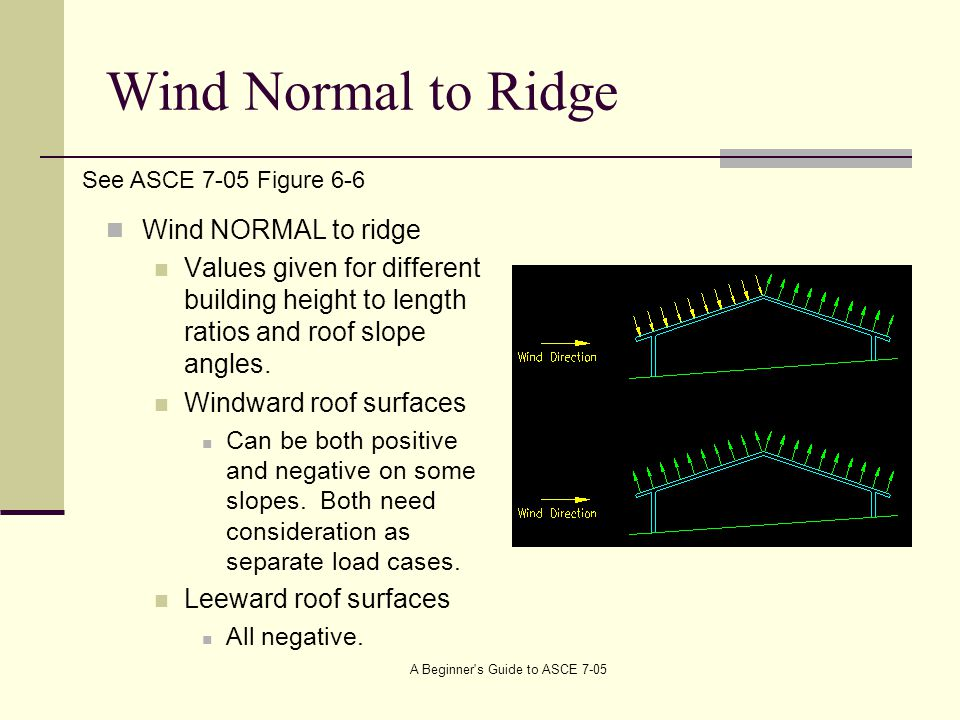 Wind Normal to Ridge Wind NORMAL to ridge Values given for different building height to length ratios and roof slope angles.