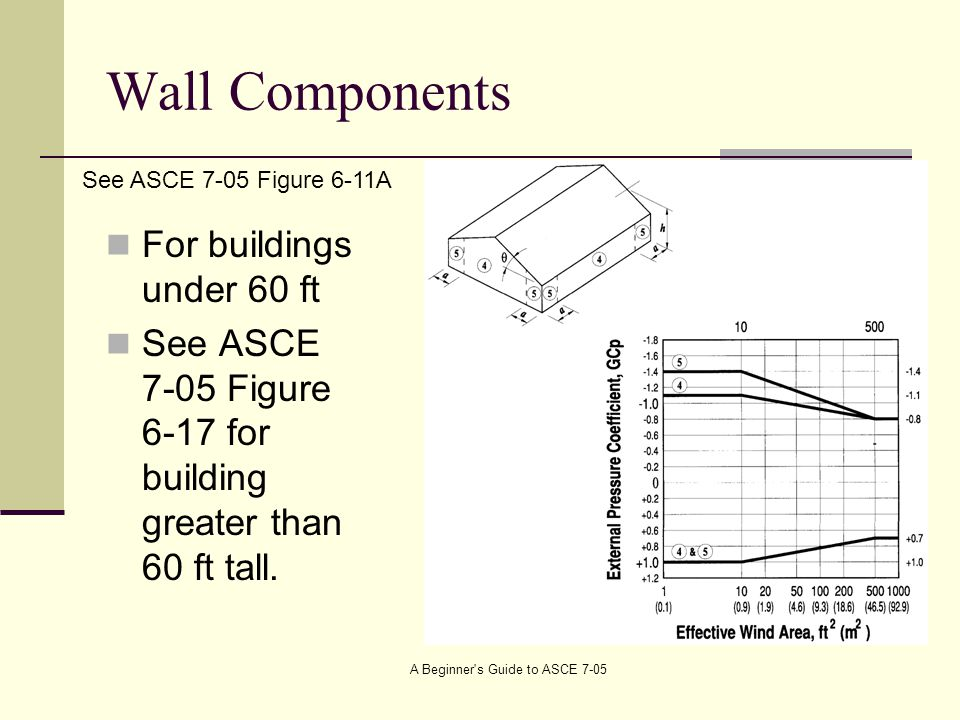 Wall Components For buildings under 60 ft See ASCE 7-05 Figure 6-17 for building greater than 60 ft tall.