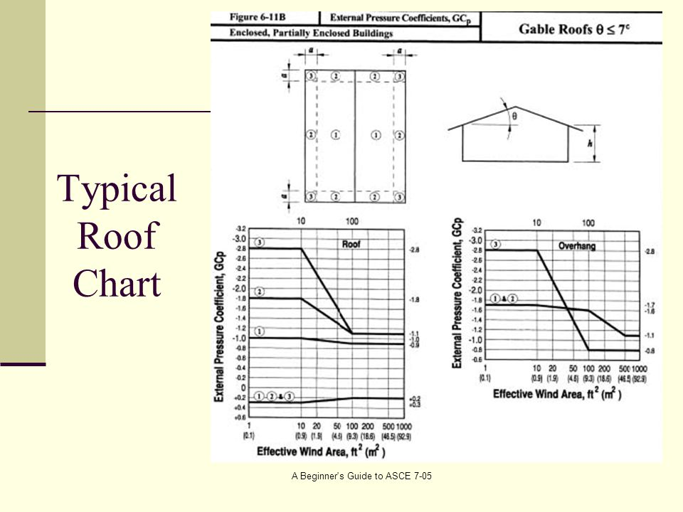 Typical Roof Chart A Beginner s Guide to ASCE 7-05