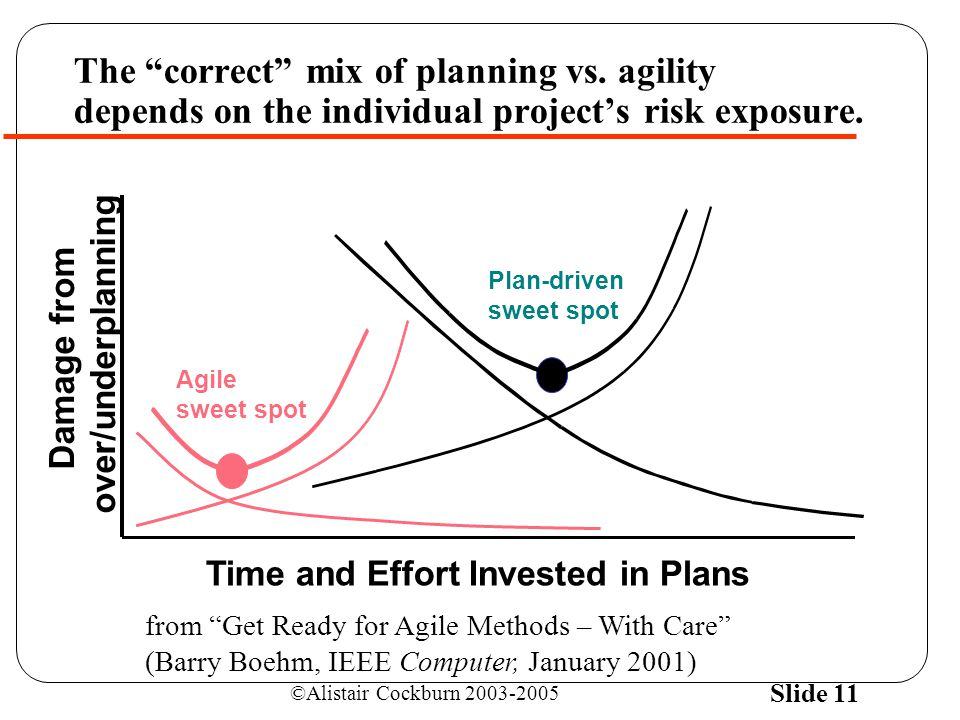 ©Alistair Cockburn 2003-2005 Slide 11 Plan-driven sweet spot Time and Effort Invested in Plans Damage from over/underplanning The correct mix of planning vs.