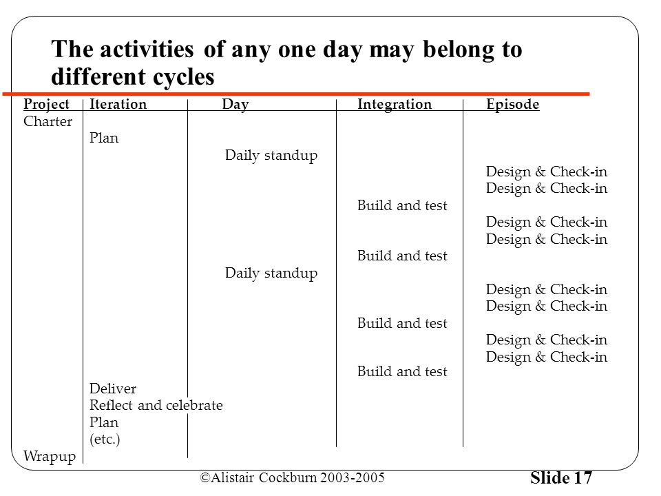 ©Alistair Cockburn 2003-2005 Slide 17 The activities of any one day may belong to different cycles ProjectIterationDay Integration Episode Charter Plan Daily standup Design & Check-in Build and test Design & Check-in Build and test Daily standup Design & Check-in Build and test Design & Check-in Design & Check-in Build and test Deliver Reflect and celebrate Plan (etc.) Wrapup
