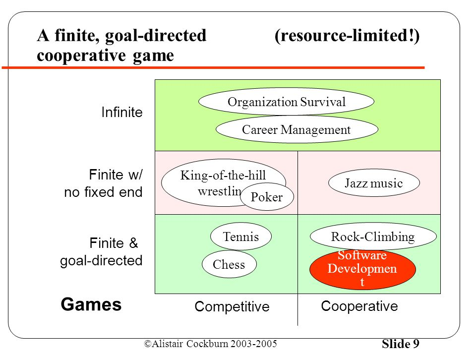 ©Alistair Cockburn 2003-2005 Slide 9 Infinite Organization Survival Career Management A finite, goal-directed(resource-limited!) cooperative game Competitive Cooperative Finite w/ no fixed end Jazz music King-of-the-hill wrestling Finite & goal-directed Tennis Software Developmen t Chess Rock-Climbing Games Poker