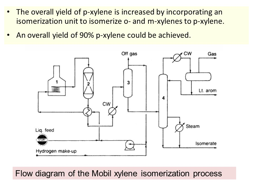 The overall yield of p-xylene is increased by incorporating an isomerization unit to isomerize o- and m-xylenes to p-xylene. An overall yield of 90% p
