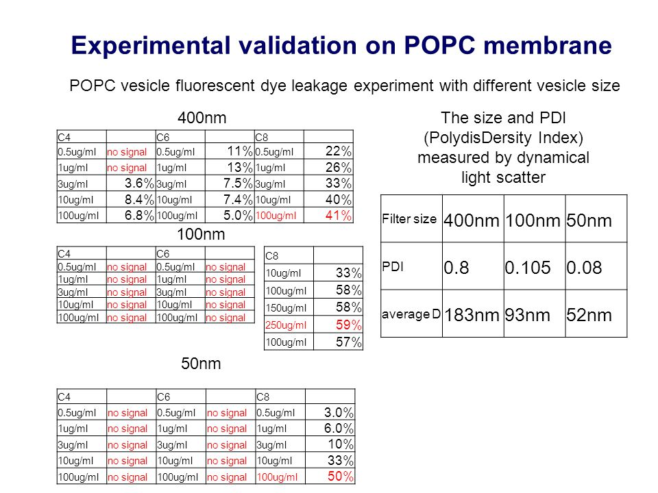 Experimental validation on POPC membrane POPC vesicle fluorescent dye leakage experiment with different vesicle size C4 C6 C8 0.5ug/mlno signal0.5ug/mlno signal0.5ug/ml 3.0% 1ug/mlno signal1ug/mlno signal1ug/ml 6.0% 3ug/mlno signal3ug/mlno signal3ug/ml 10% 10ug/mlno signal10ug/mlno signal10ug/ml 33% 100ug/mlno signal100ug/mlno signal100ug/ml 50% C4 C6 C8 0.5ug/mlno signal0.5ug/ml 11% 0.5ug/ml 22% 1ug/mlno signal1ug/ml 13% 1ug/ml 26% 3ug/ml 3.6% 3ug/ml 7.5% 3ug/ml 33% 10ug/ml 8.4% 10ug/ml 7.4% 10ug/ml 40% 100ug/ml 6.8% 100ug/ml 5.0% 100ug/ml 41% 400nm C4 C6 0.5ug/mlno signal0.5ug/mlno signal 1ug/mlno signal1ug/mlno signal 3ug/mlno signal3ug/mlno signal 10ug/mlno signal10ug/mlno signal 100ug/mlno signal100ug/mlno signal C8 10ug/ml 33% 100ug/ml 58% 150ug/ml 58% 250ug/ml 59% 100ug/ml 57% Filter size 400nm100nm50nm PDI 0.80.1050.08 average D 183nm93nm52nm 50nm 100nm The size and PDI (PolydisDersity Index) measured by dynamical light scatter