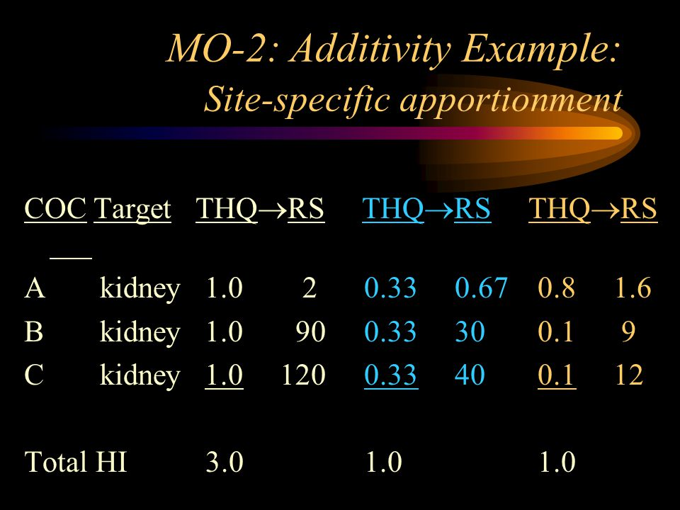 MO-2: Additivity Example: Site-specific apportionment COC Target THQ  RS THQ  RS THQ  RS A kidney 1.0 20.33 0.67 0.8 1.6 B kidney 1.0 900.33 30 0.1