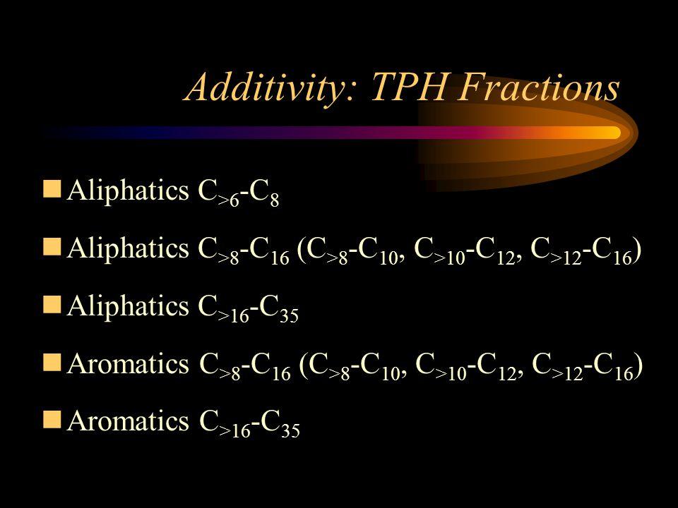 Additivity: TPH Fractions nAliphatics C >6 -C 8 nAliphatics C >8 -C 16 (C >8 -C 10, C >10 -C 12, C >12 -C 16 ) nAliphatics C >16 -C 35 nAromatics C >8 -C 16 (C >8 -C 10, C >10 -C 12, C >12 -C 16 ) nAromatics C >16 -C 35