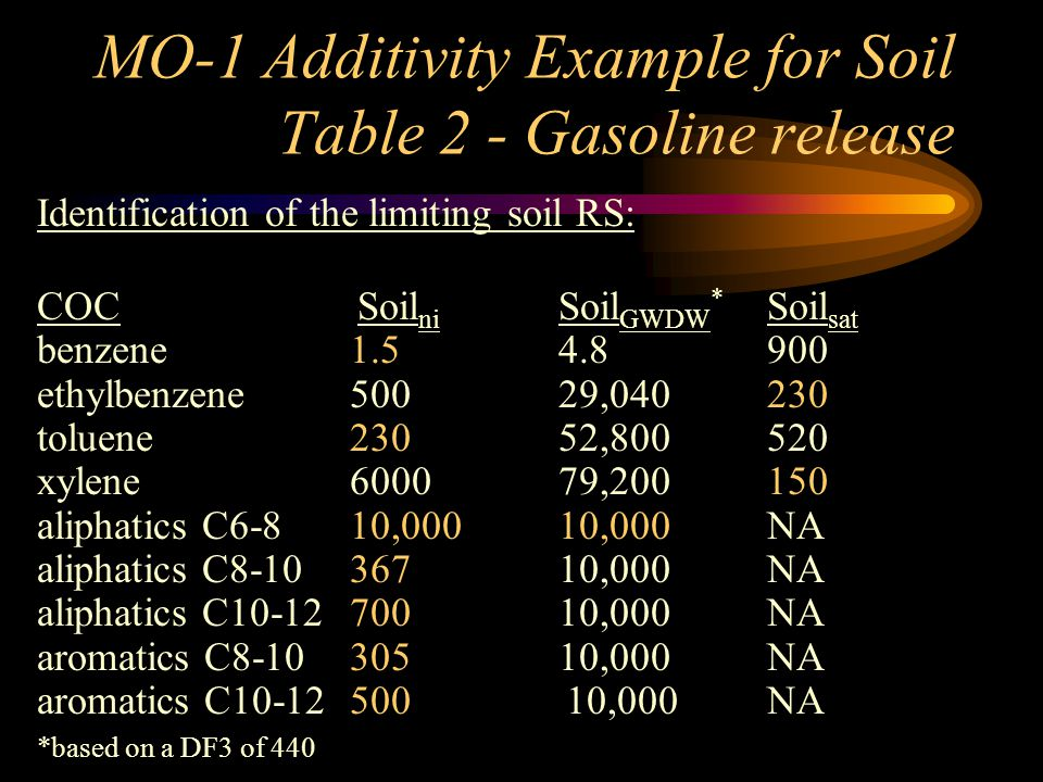 MO-1 Additivity Example for Soil Table 2 - Gasoline release Identification of the limiting soil RS: COC Soil ni Soil GWDW * Soil sat benzene1.54.8900