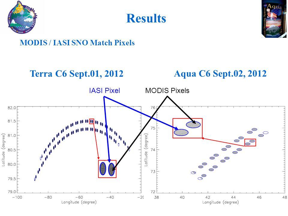 Results MODIS / IASI SNO Match Pixels Aqua C6 Sept.02, 2012 Terra C6 Sept.01, 2012 IASI PixelMODIS Pixels