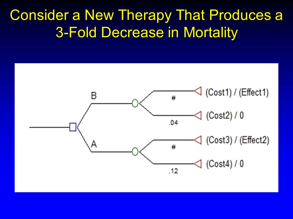 Consider a New Therapy That Produces a 3-Fold Decrease in Mortality