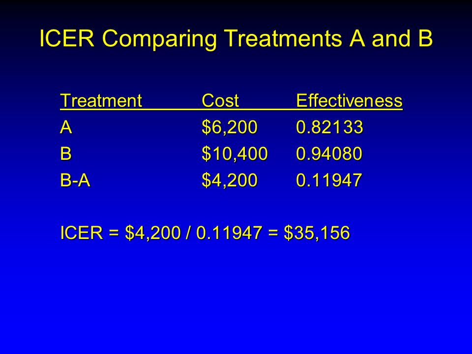 ICER Comparing Treatments A and B Treatment CostEffectiveness A$6,2000.82133 B$10,4000.94080 B-A$4,2000.11947 ICER = $4,200 / 0.11947 = $35,156