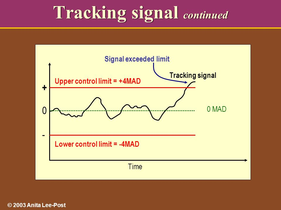 © 2003 Anita Lee-Post Tracking signal continued Time Lower control limit = -4MAD Upper control limit = +4MAD Signal exceeded limit Tracking signal 0 MAD + 0 -