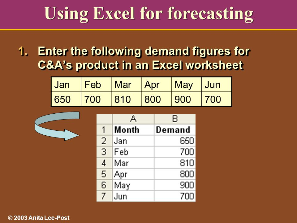 © 2003 Anita Lee-Post Using Excel for forecasting 1.Enter the following demand figures for C&A's product in an Excel worksheet JanFebMarAprMayJun 650700810800900700