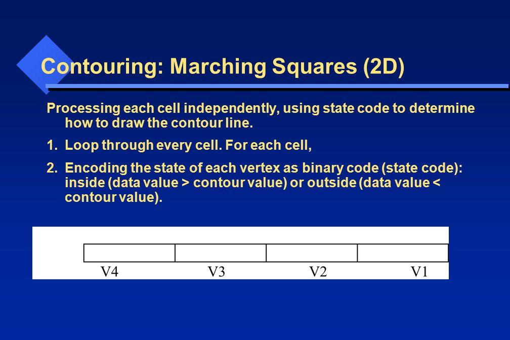 Contouring: Marching Squares (2D) Processing each cell independently, using state code to determine how to draw the contour line. 1.Loop through every