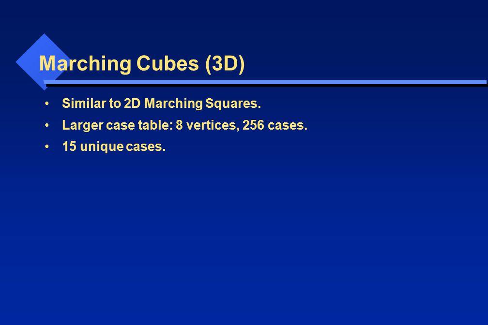 Marching Cubes (3D) Similar to 2D Marching Squares. Larger case table: 8 vertices, 256 cases. 15 unique cases.
