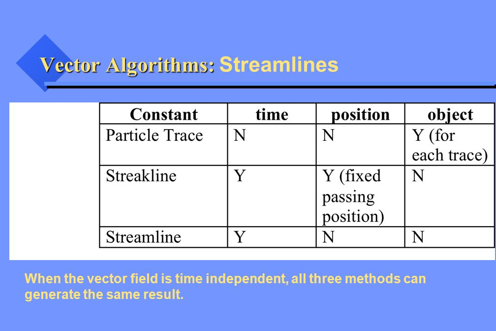 Vector Algorithms: Vector Algorithms: Streamlines When the vector field is time independent, all three methods can generate the same result.