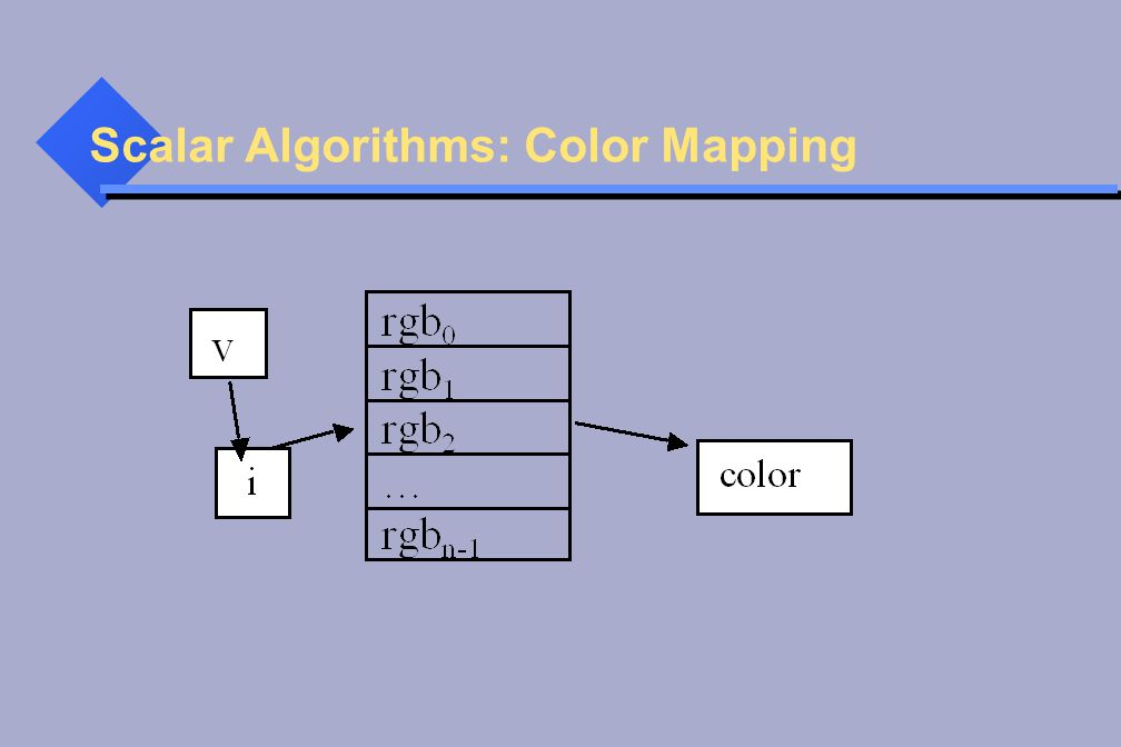 Scalar Algorithms: Color Mapping