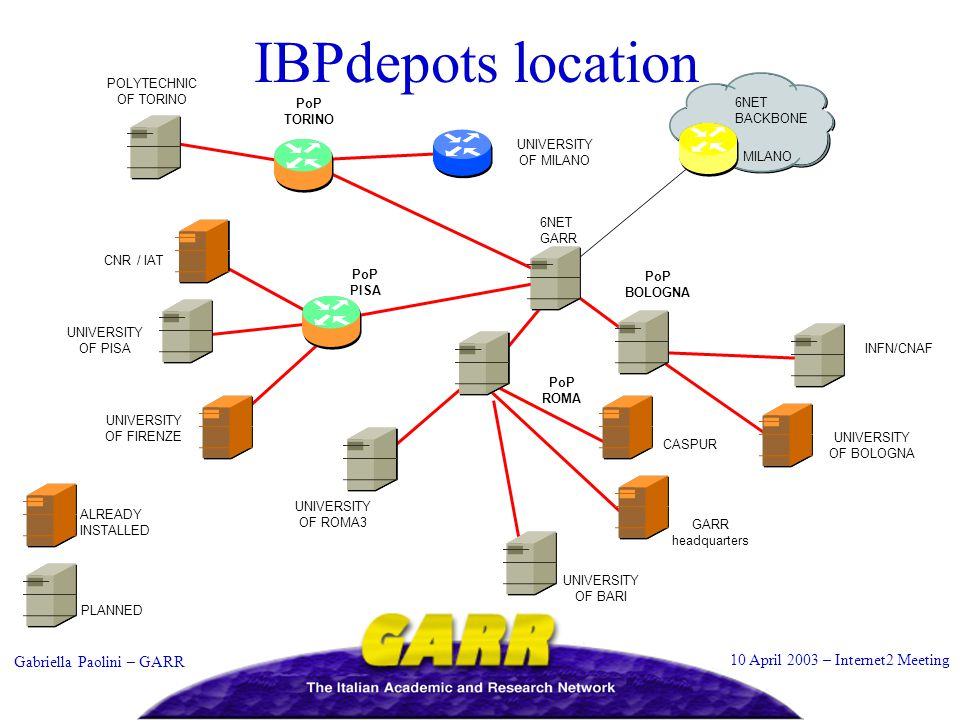 10 April 2003 – Internet2 Meeting Gabriella Paolini – GARR IBPdepots location PoP TORINO PoP BOLOGNA PoP ROMA 6NET BACKBONE POLYTECHNIC OF TORINO UNIVERSITY OF MILANO UNIVERSITY OF BOLOGNA INFN/CNAF UNIVERSITY OF FIRENZE CNR / IAT UNIVERSITY OF ROMA3 CASPUR MILANO PoP PISA 6NET GARR UNIVERSITY OF BARI UNIVERSITY OF PISA GARR headquarters ALREADY INSTALLED PLANNED