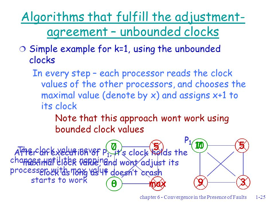 chapter 6 - Convergence in the Presence of Faults1-25 Algorithms that fulfill the adjustment- agreement – unbounded clocks  Simple example for k=1, using the unbounded clocks In every step – each processor reads the clock values of the other processors, and chooses the maximal value (denote by x) and assigns x+1 to its clock 7 max 5 8 Note that this approach wont work using bounded clock values 7 9 3 5 P1P1 After an execution of P 1, it's clock holds the maximal clock value, and wont adjust its clock as long as it doesn't crash 7 9 3 5 P1P1 10 9 3 5 P1P1 After an execution of P 1, it's clock holds the maximal clock value, and wont adjust its clock as long as it doesn't crash 11 9 3 5 P1P1 0 max 5 0 0 5 0 The clock value never changes until the napping processor with max value starts to work