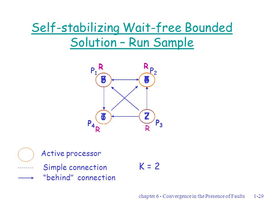 chapter 6 - Convergence in the Presence of Faults1-29 Self-stabilizing Wait-free Bounded Solution – Run Sample 84 2 1 P1P1 P2P2 P3P3 P4P4 84 2 1 P1P1 P2P2 P3P3 P4P4 R Active processor Simple connection behind connection 55 2 1 P1P1 P2P2 P3P3 P4P4 R R 56 2 6 P1P1 P2P2 P3P3 P4P4 R R 77 7 7 P1P1 P2P2 P3P3 P4P4 R R R R K = 2