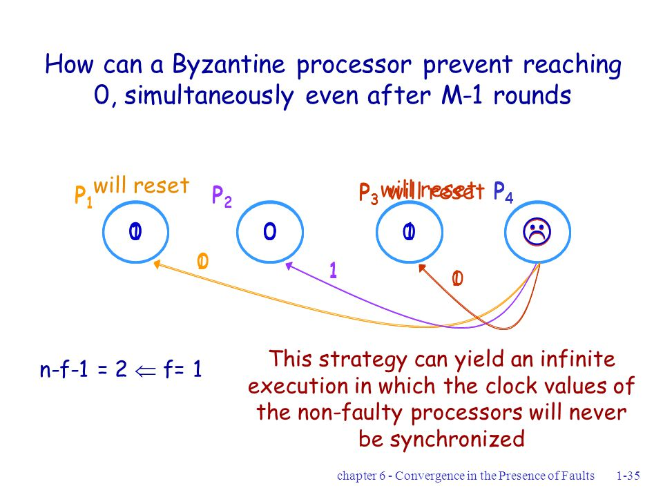 chapter 6 - Convergence in the Presence of Faults1-35 How can a Byzantine processor prevent reaching 0, simultaneously even after M-1 rounds n-f-1 = 2  f= 1 This strategy can yield an infinite execution in which the clock values of the non-faulty processors will never be synchronized  100 1 1 0 P1P1 P2P2 P3P3 P4P4 will reset  010 0 1 1 P1P1 P2P2 P3P3 P4P4  100 1 1 0 P1P1 P2P2 P3P3 P4P4
