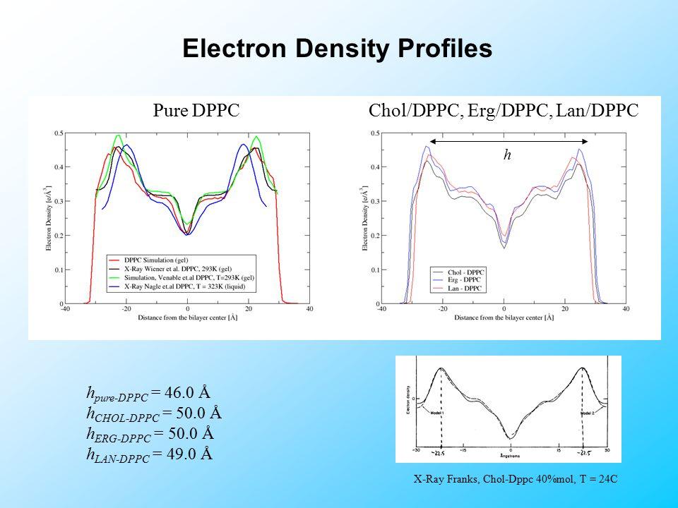 Electron Density Profiles X-Ray Franks, Chol-Dppc 40%mol, T = 24C h pure-DPPC = 46.0 Å h CHOL-DPPC = 50.0 Å h ERG-DPPC = 50.0 Å h LAN-DPPC = 49.0 Å h Chol/DPPC, Erg/DPPC, Lan/DPPCPure DPPC