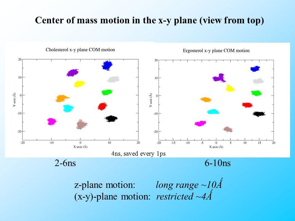Center of mass motion in the x-y plane (view from top) 4ns, saved every 1ps 2-6ns6-10ns z-plane motion: long range ~10Ǻ (x-y)-plane motion: restricted ~4Ǻ