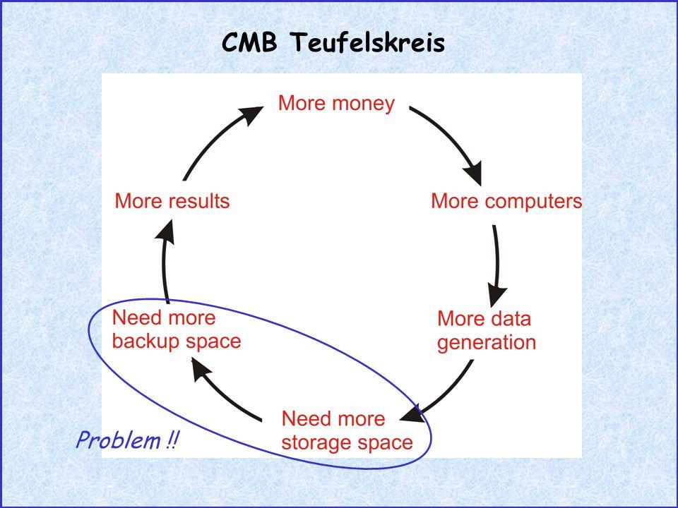 CMB Teufelskreis Problem !!