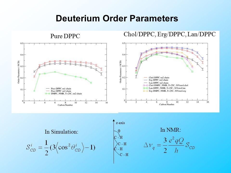 Deuterium Order Parameters In Simulation: In NMR: C - H z-axis  Pure DPPC Chol/DPPC, Erg/DPPC, Lan/DPPC