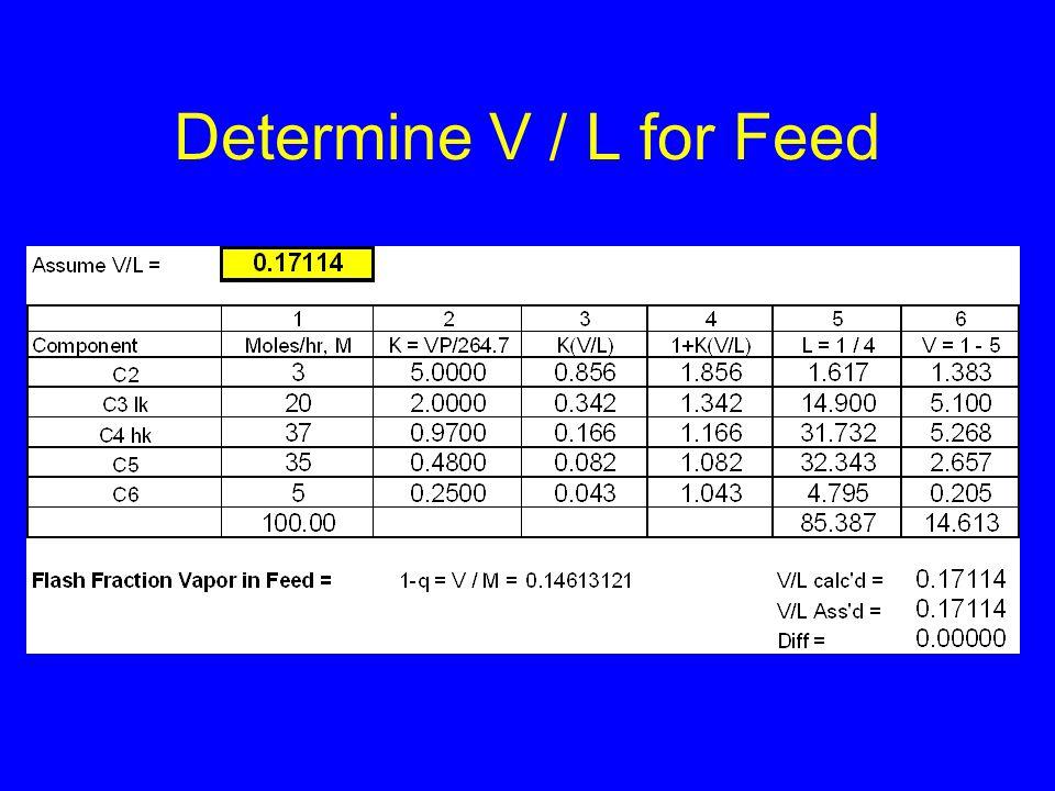 Determine V / L for Feed