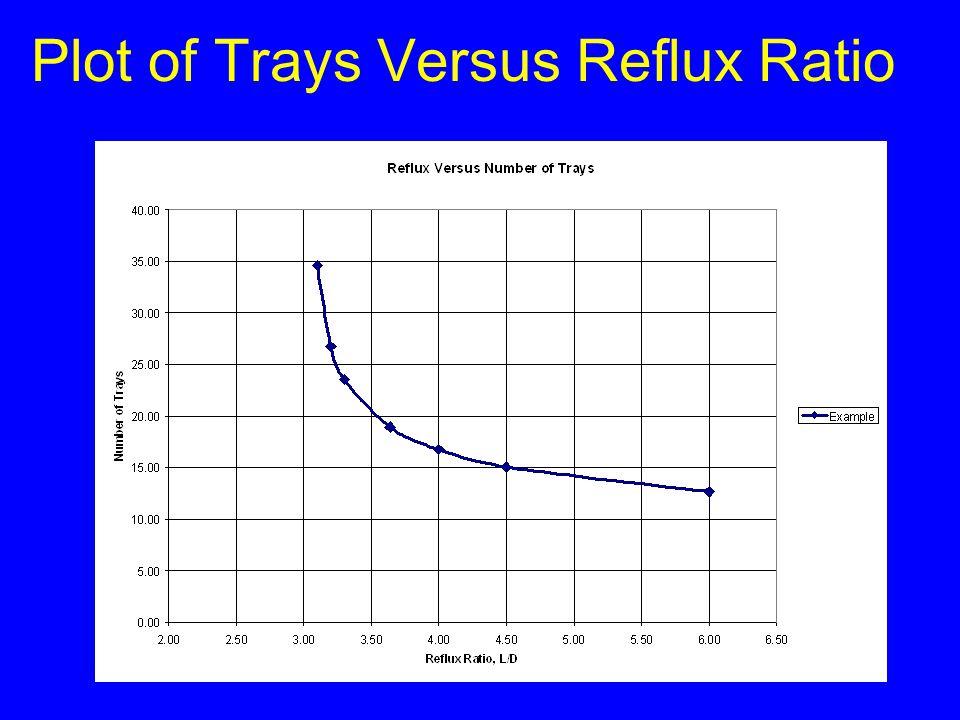 Plot of Trays Versus Reflux Ratio