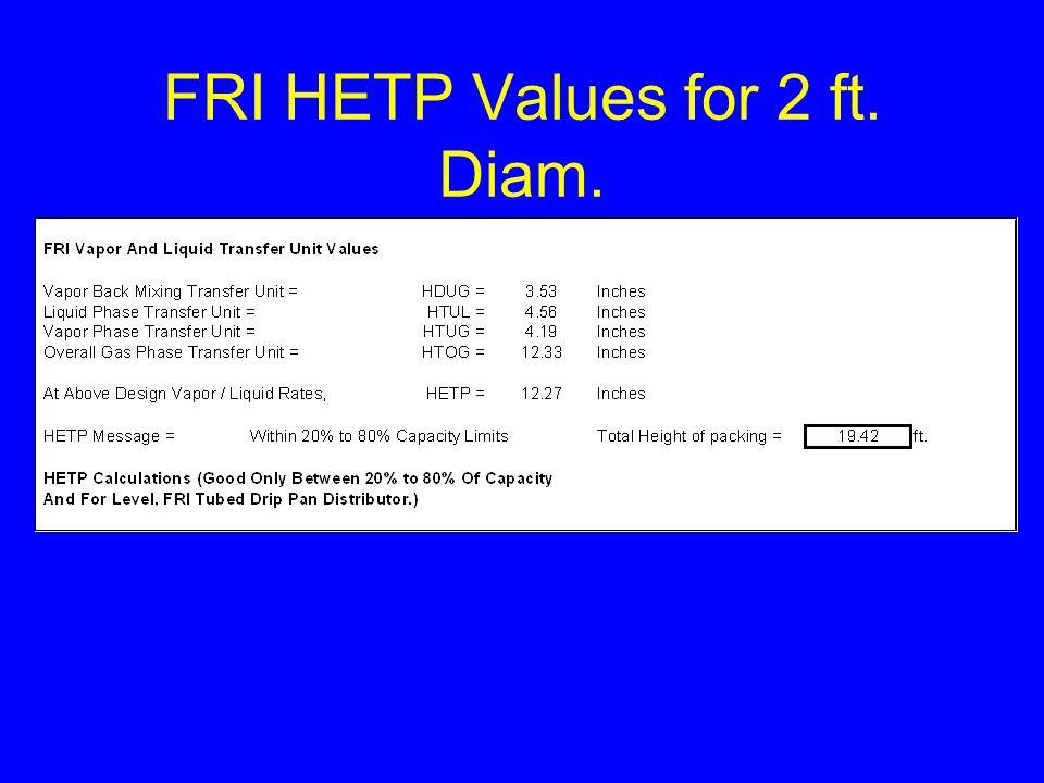 FRI HETP Values for 2 ft. Diam.