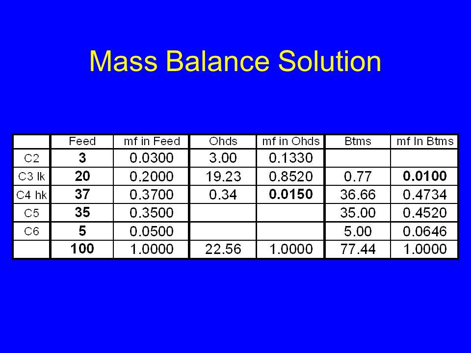 Mass Balance Solution
