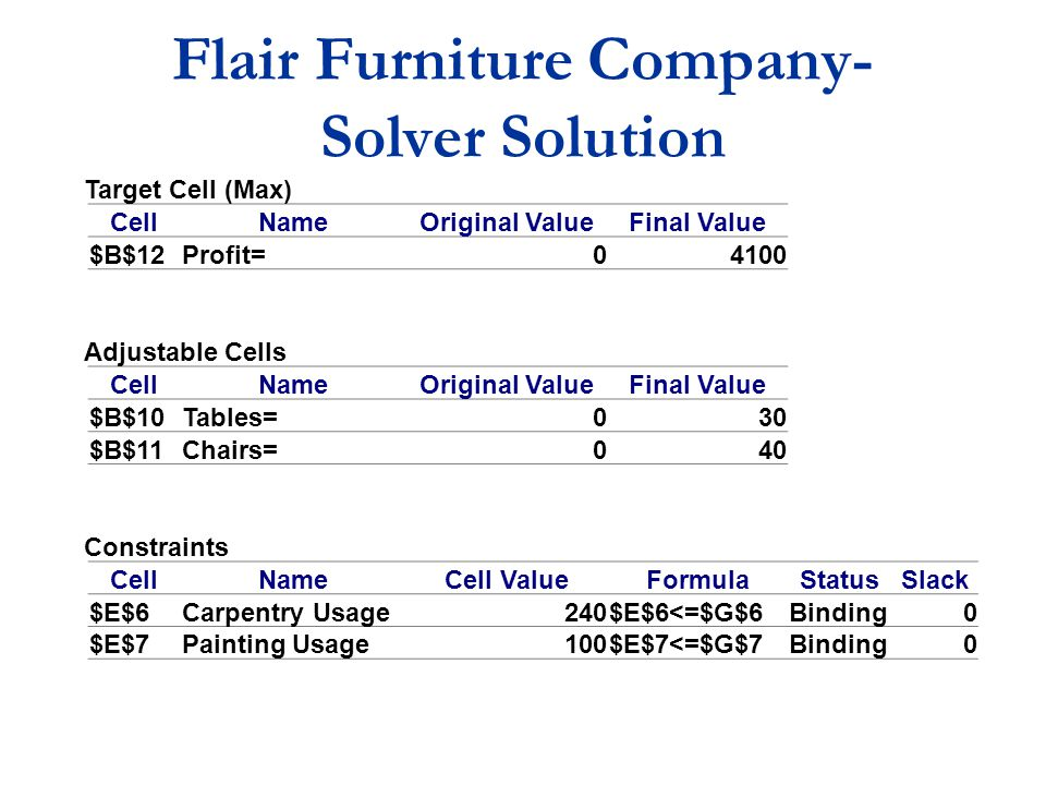 Flair Furniture Company- Solver Solution Target Cell (Max) CellNameOriginal ValueFinal Value $B$12Profit=04100 Adjustable Cells CellNameOriginal ValueFinal Value $B$10Tables=030 $B$11Chairs=040 Constraints CellNameCell ValueFormulaStatusSlack $E$6Carpentry Usage240$E$6<=$G$6Binding0 $E$7Painting Usage100$E$7<=$G$7Binding0