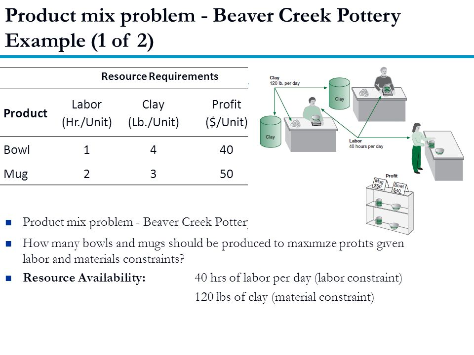 Product mix problem - Beaver Creek Pottery Example (1 of 2) Product mix problem - Beaver Creek Pottery Company How many bowls and mugs should be produced to maximize profits given labor and materials constraints.