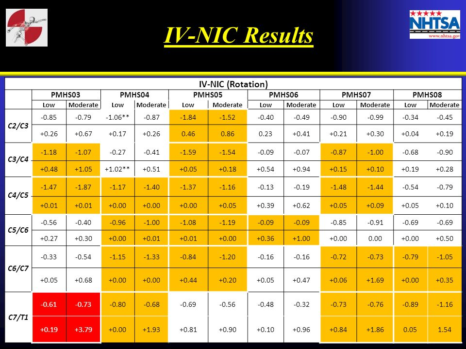 IV-NIC (Rotation) PMHS03PMHS04PMHS05PMHS06PMHS07PMHS08 LowModerateLowModerateLowModerateLowModerateLowModerateLowModerate C2/C3 -0.85-0.79-1.06**-0.87-1.84-1.52-0.40-0.49-0.90-0.99-0.34-0.45 +0.26+0.67+0.17+0.260.460.860.23+0.41+0.21+0.30+0.04+0.19 C3/C4 -1.18-1.07-0.27-0.41-1.59-1.54-0.09-0.07-0.87-0.68-0.90 +0.48+1.05+1.02**+0.51+0.05+0.18+0.54+0.94+0.15+0.10+0.19+0.28 C4/C5 -1.47-1.87-1.17-1.40-1.37-1.16-0.13-0.19-1.48-1.44-0.54-0.79 +0.01 +0.00 +0.05+0.39+0.62+0.05+0.09+0.05+0.10 C5/C6 -0.56-0.40-0.96-1.08-1.19-0.09 -0.85-0.91-0.69 +0.27+0.30+0.00+0.01 +0.00+0.36+1.00+0.000.00+0.00+0.50 C6/C7 -0.33-0.54-1.15-1.33-0.84-1.20-0.16 -0.72-0.73-0.79-1.05 +0.05+0.68+0.00 +0.44+0.20+0.05+0.47+0.06+1.69+0.00+0.35 C7/T1 -0.61-0.73-0.80-0.68-0.69-0.56-0.48-0.32-0.73-0.76-0.89-1.16 +0.19+3.79+0.00+1.93+0.81+0.90+0.10+0.96+0.84+1.860.051.54 IV-NIC Results