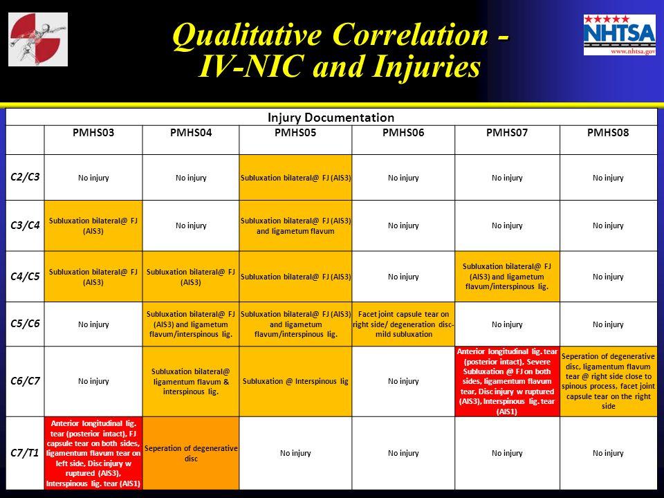 Qualitative Correlation - IV-NIC and Injuries Qualitative Correlation - IV-NIC and Injuries Injury Documentation PMHS03PMHS04PMHS05PMHS06PMHS07PMHS08 C2/C3 No injury Subluxation bilateral@ FJ (AIS3)No injury C3/C4 Subluxation bilateral@ FJ (AIS3) No injury Subluxation bilateral@ FJ (AIS3) and ligametum flavum No injury C4/C5 Subluxation bilateral@ FJ (AIS3) No injury Subluxation bilateral@ FJ (AIS3) and ligametum flavum/interspinous lig.