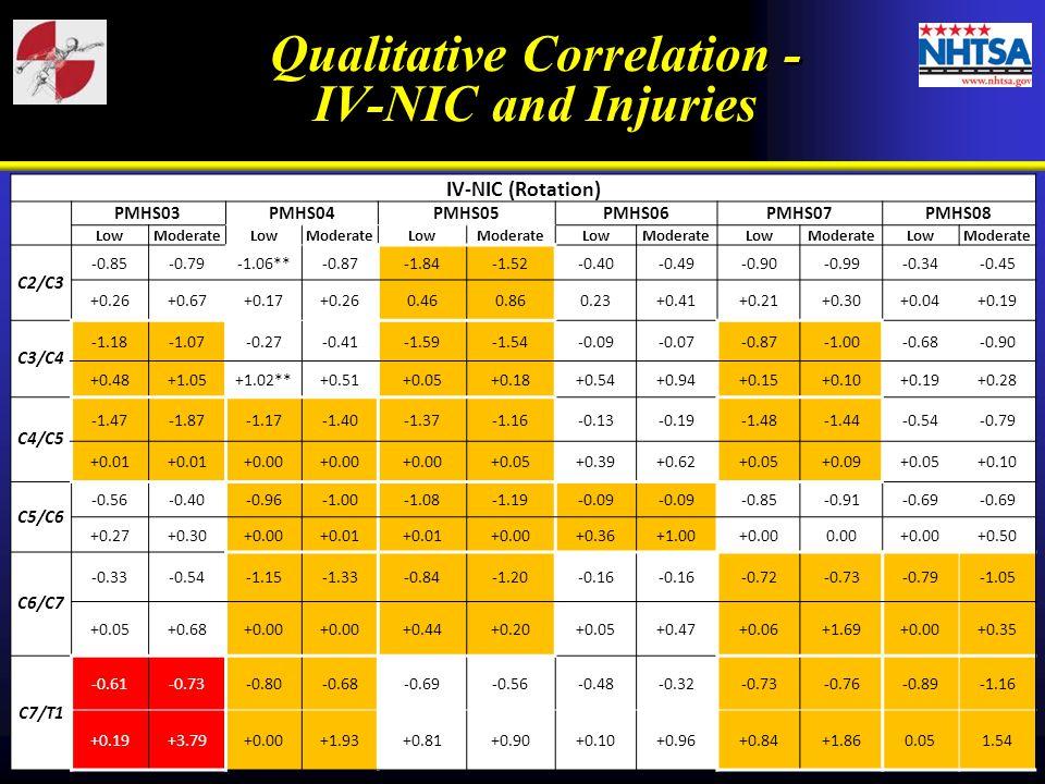 IV-NIC (Rotation) PMHS03PMHS04PMHS05PMHS06PMHS07PMHS08 LowModerateLowModerateLowModerateLowModerateLowModerateLowModerate C2/C3 -0.85-0.79-1.06**-0.87-1.84-1.52-0.40-0.49-0.90-0.99-0.34-0.45 +0.26+0.67+0.17+0.260.460.860.23+0.41+0.21+0.30+0.04+0.19 C3/C4 -1.18-1.07-0.27-0.41-1.59-1.54-0.09-0.07-0.87-0.68-0.90 +0.48+1.05+1.02**+0.51+0.05+0.18+0.54+0.94+0.15+0.10+0.19+0.28 C4/C5 -1.47-1.87-1.17-1.40-1.37-1.16-0.13-0.19-1.48-1.44-0.54-0.79 +0.01 +0.00 +0.05+0.39+0.62+0.05+0.09+0.05+0.10 C5/C6 -0.56-0.40-0.96-1.08-1.19-0.09 -0.85-0.91-0.69 +0.27+0.30+0.00+0.01 +0.00+0.36+1.00+0.000.00+0.00+0.50 C6/C7 -0.33-0.54-1.15-1.33-0.84-1.20-0.16 -0.72-0.73-0.79-1.05 +0.05+0.68+0.00 +0.44+0.20+0.05+0.47+0.06+1.69+0.00+0.35 C7/T1 -0.61-0.73-0.80-0.68-0.69-0.56-0.48-0.32-0.73-0.76-0.89-1.16 +0.19+3.79+0.00+1.93+0.81+0.90+0.10+0.96+0.84+1.860.051.54 Qualitative Correlation - IV-NIC and Injuries Qualitative Correlation - IV-NIC and Injuries