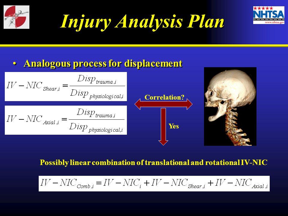 Injury Analysis Plan Analogous process for displacement Correlation.