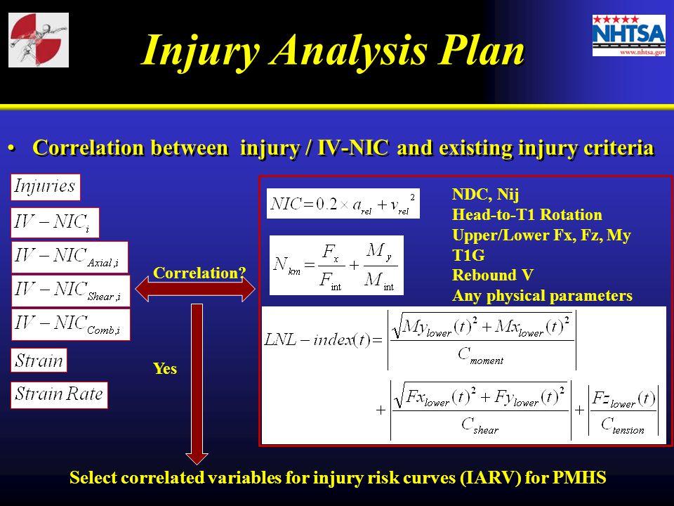 Injury Analysis Plan Correlation between injury / IV-NIC and existing injury criteria Correlation.