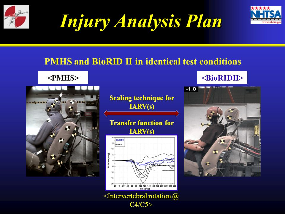 Injury Analysis Plan PMHS and BioRID II in identical test conditions Scaling technique for IARV(s) Transfer function for IARV(s)
