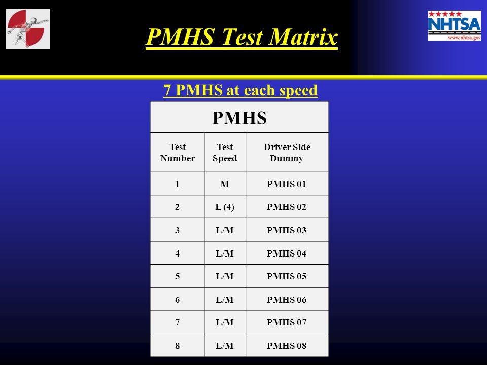 PMHS Test Matrix PMHS Test Number Test Speed Driver Side Dummy 1MPMHS 01 2L (4)PMHS 02 3L/MPMHS 03 4L/MPMHS 04 5L/MPMHS 05 6L/MPMHS 06 7L/MPMHS 07 8L/MPMHS 08 7 PMHS at each speed